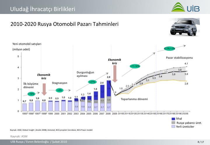 2010-2020 Rusya Otomobil Pazarı Tahminleri
