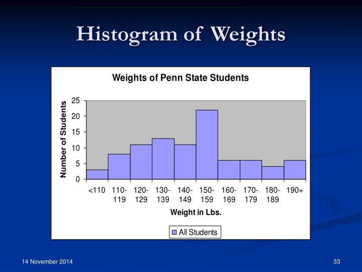 Histogram of Weights