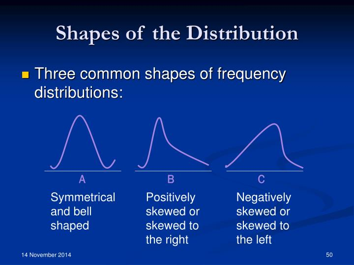Shapes of the Distribution