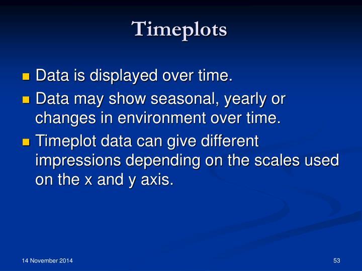 Timeplots