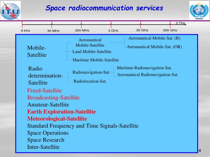 Space radiocommunication services