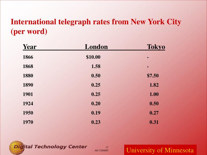 International telegraph rates from New York City (per word)
