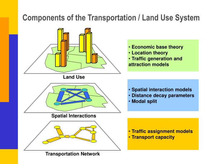 Components of the Transportation / Land Use System