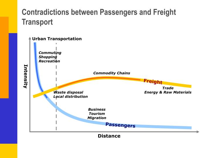 Contradictions between passengers and freight transport