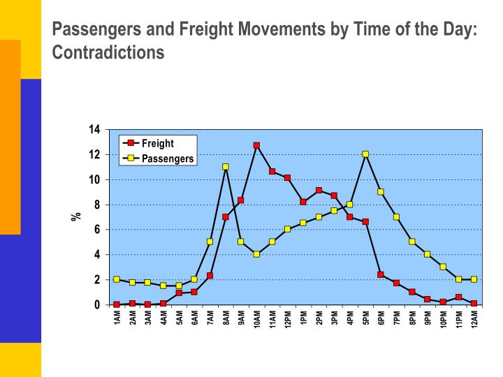 Passengers and Freight Movements by Time of the Day: Contradictions