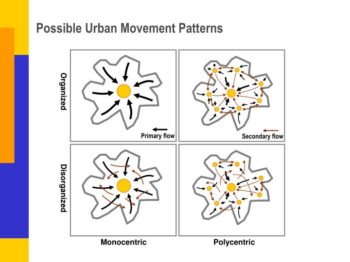Possible Urban Movement Patterns