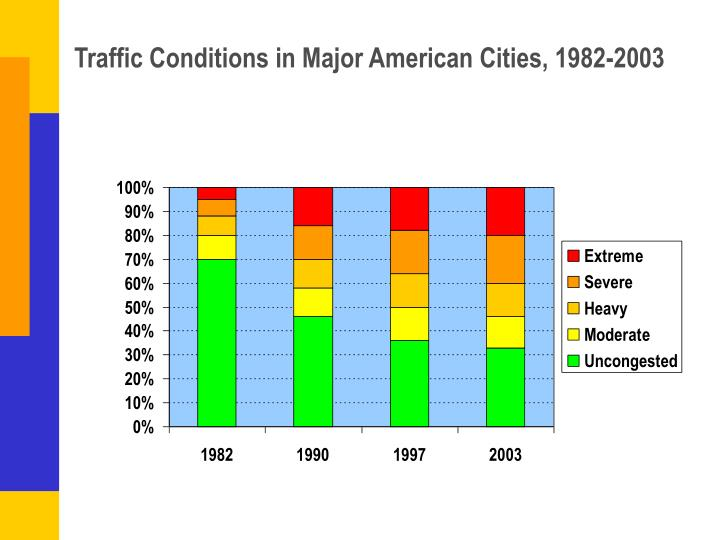 Traffic Conditions in Major American Cities, 1982-2003
