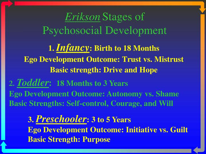 Erikson stages of psychosocial development