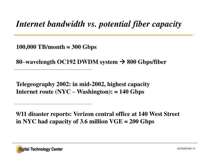 Internet bandwidth vs. potential fiber capacity