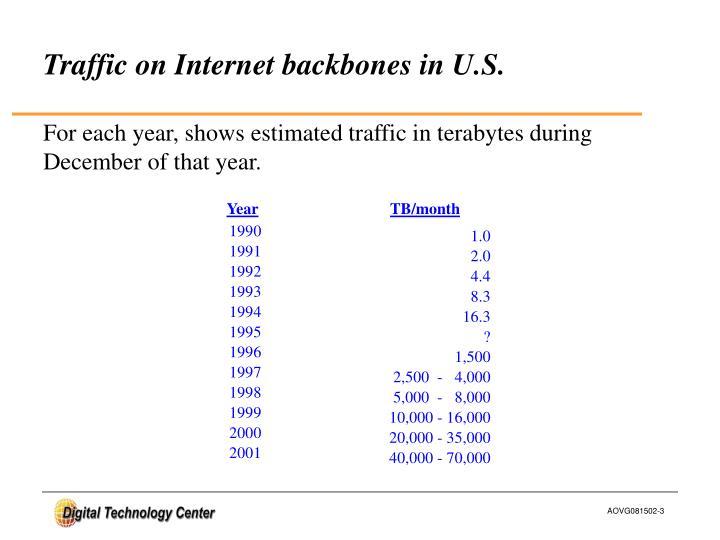 Traffic on Internet backbones in U.S.