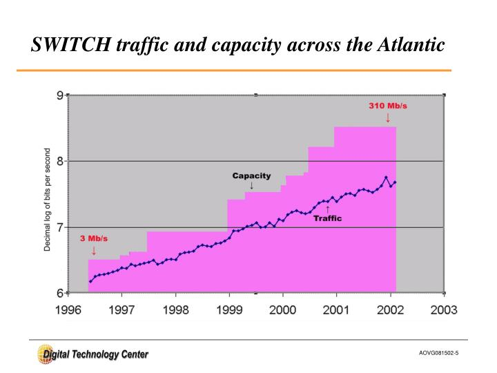 SWITCH traffic and capacity across the Atlantic