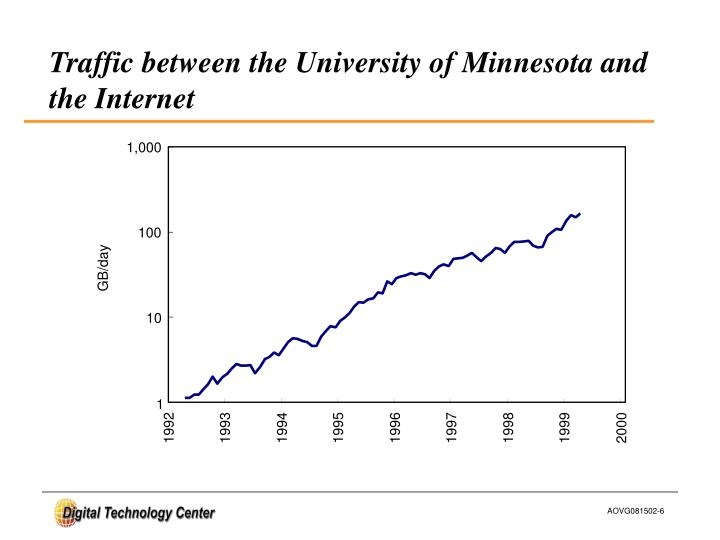 Traffic between the University of Minnesota and the Internet