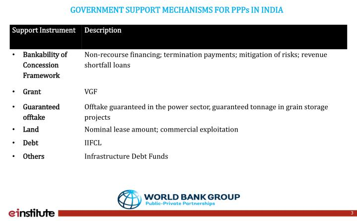 GOVERNMENT SUPPORT MECHANISMS FOR PPPs IN