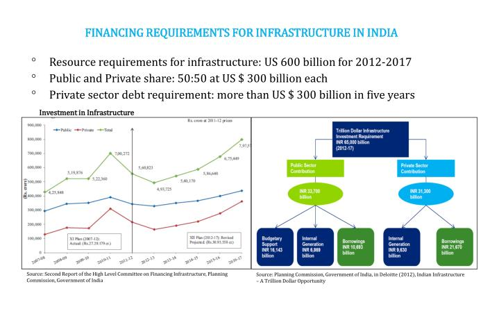 FINANCING REQUIREMENTS FOR INFRASTRUCTURE IN INDIA