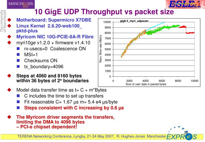 10 GigE UDP Throughput vs packet size