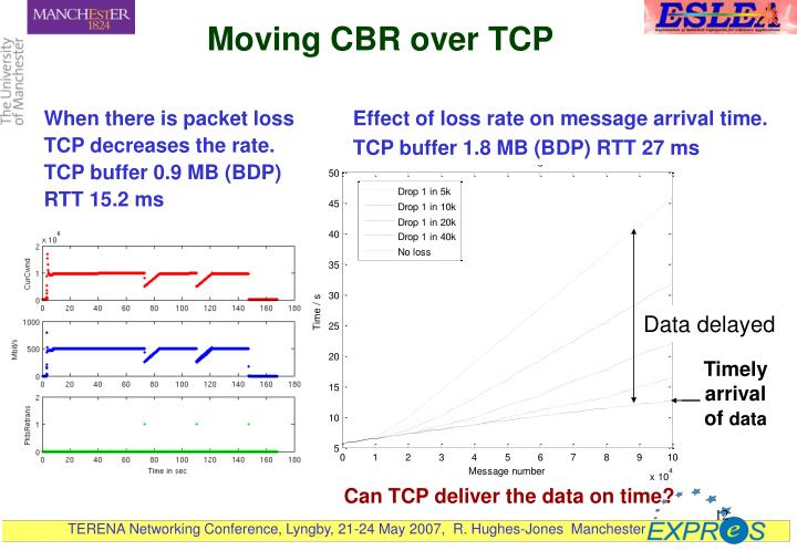Moving CBR over TCP