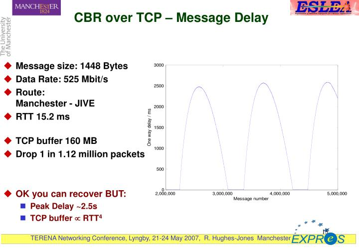 CBR over TCP – Message Delay