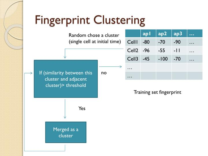 Fingerprint Clustering