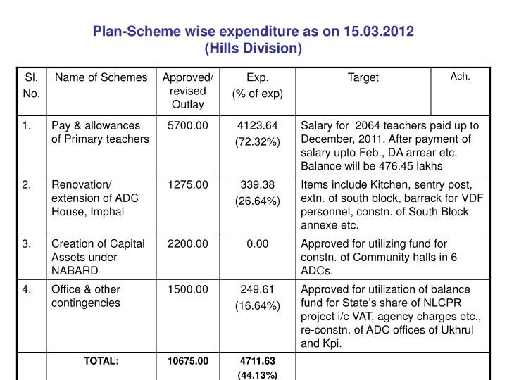 Plan-Scheme wise expenditure as on 15.03.2012