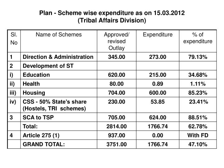 Plan - Scheme wise expenditure as on 15.03.2012