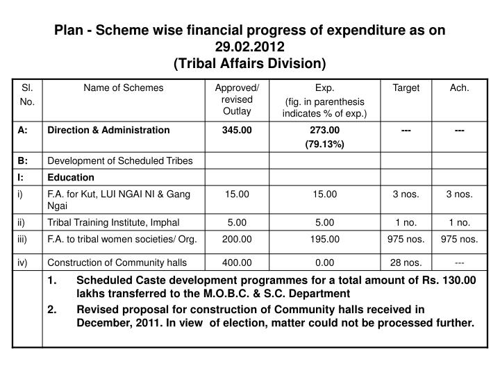 Plan - Scheme wise financial progress of expenditure as on 29.02.2012