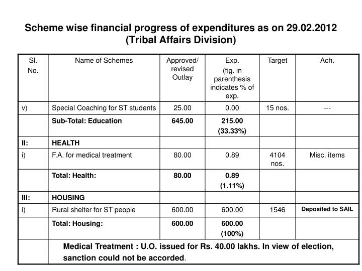 Scheme wise financial progress of expenditures as on 29.02.2012