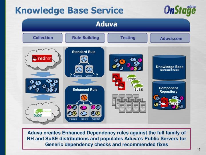Knowledge Base Service