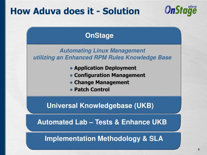 How Aduva does it - Solution