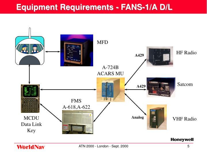 Equipment Requirements - FANS-1/A D/L