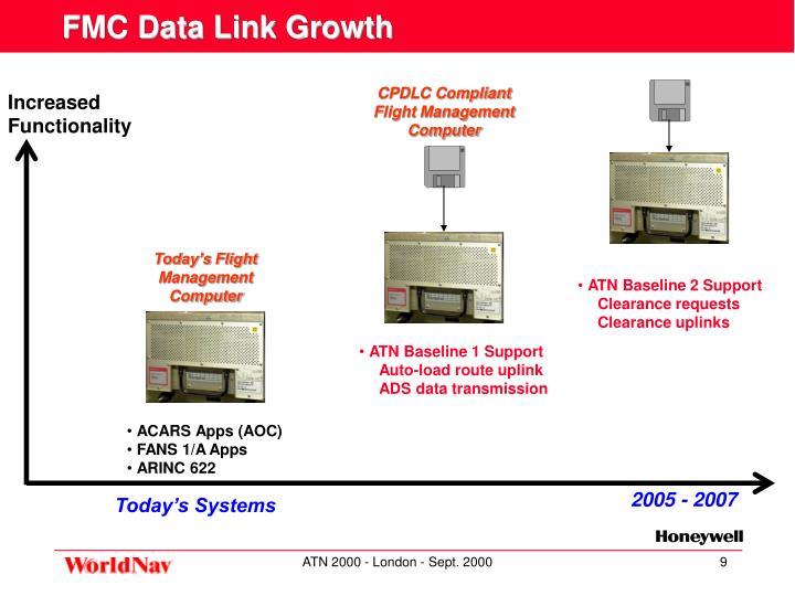 CPDLC Compliant Flight Management Computer