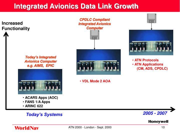 CPDLC Compliant Integrated Avionics Computer