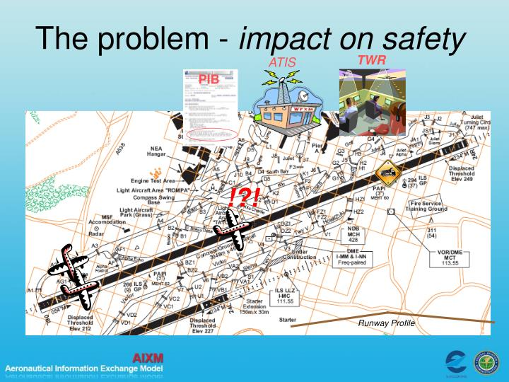 The problem -