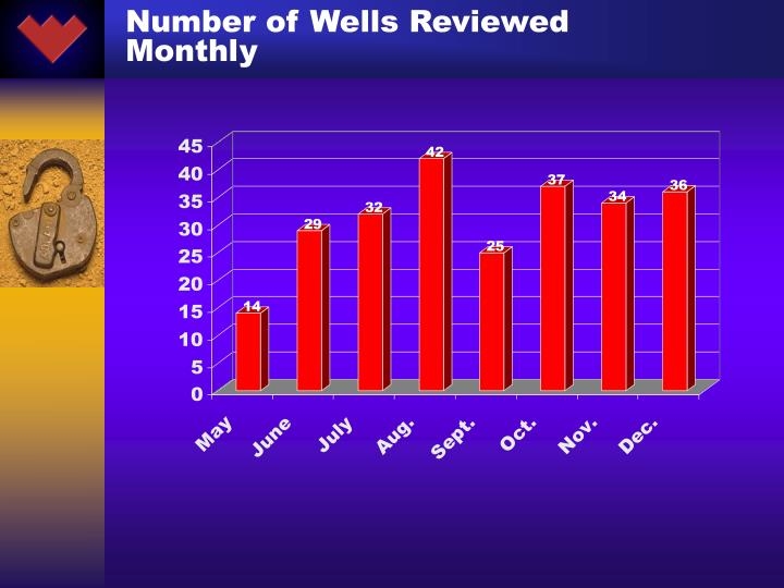 Number of Wells Reviewed Monthly