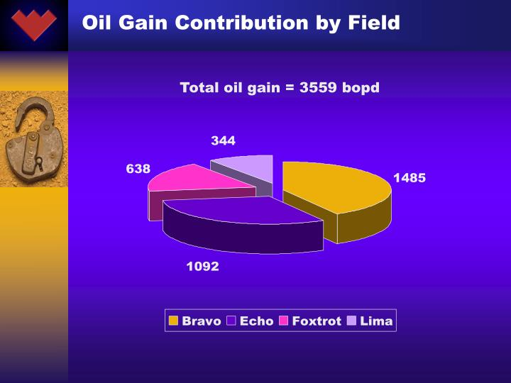 Oil Gain Contribution by Field