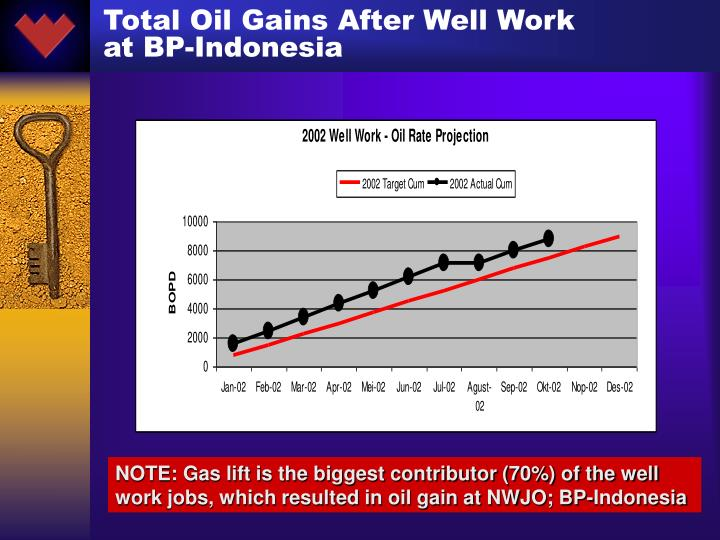 Total Oil Gains After Well Work