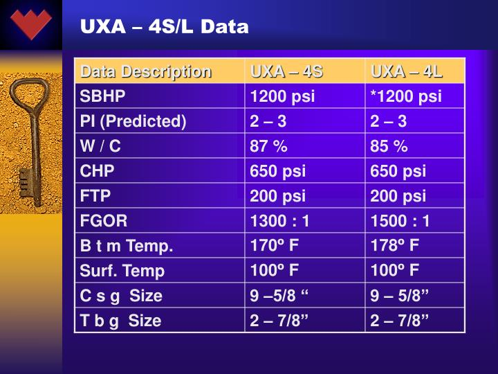 UXA – 4S/L Data