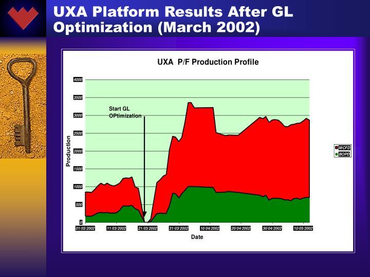UXA Platform Results After GL Optimization (March 2002)
