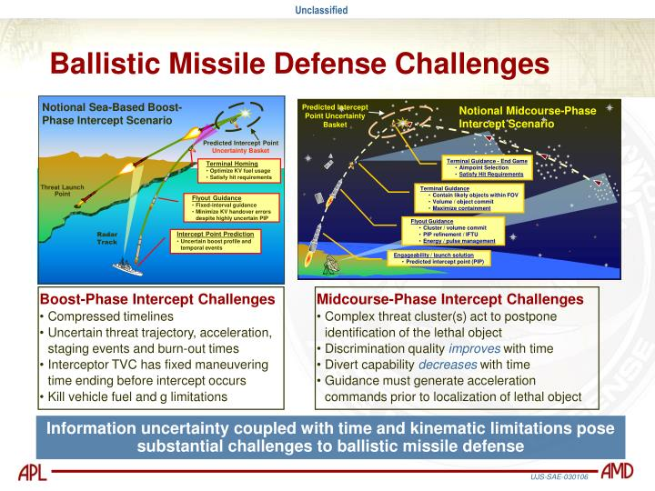 Notional Sea-Based Boost-Phase Intercept Scenario