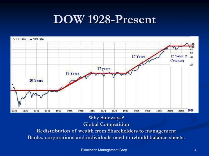 DOW 1928-Present