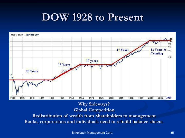 DOW 1928 to Present