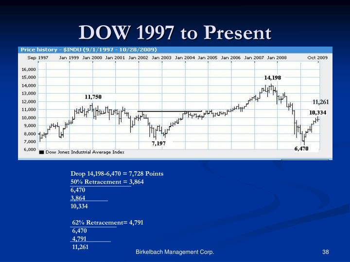DOW 1997 to Present