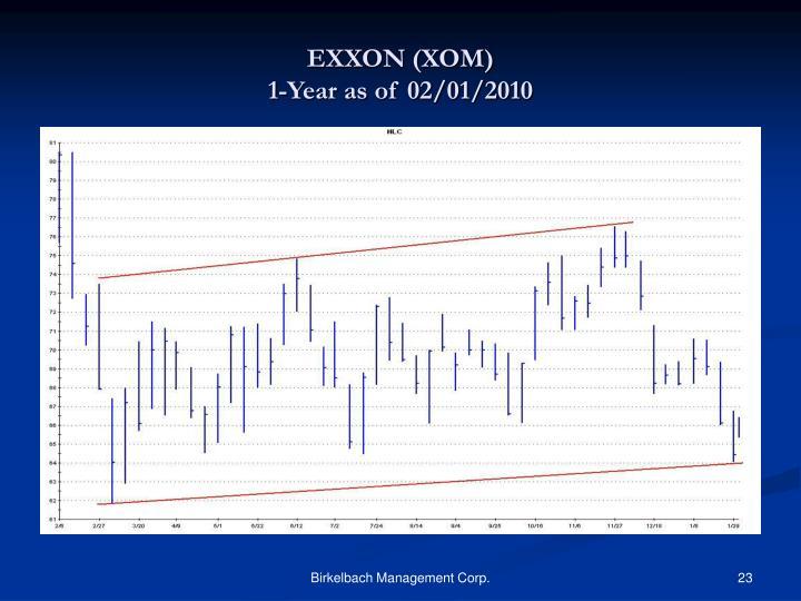 EXXON (XOM)