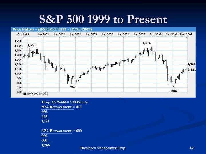 S&P 500 1999 to Present