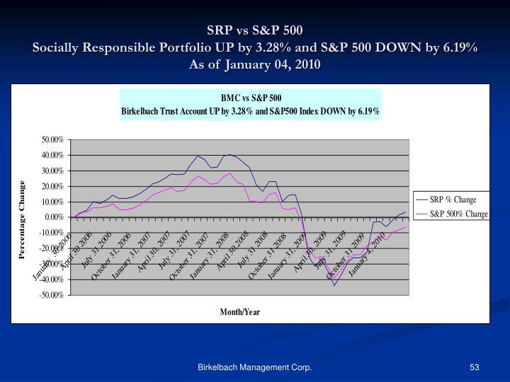 SRP vs S&P 500