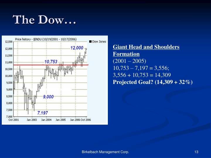 The Dow…