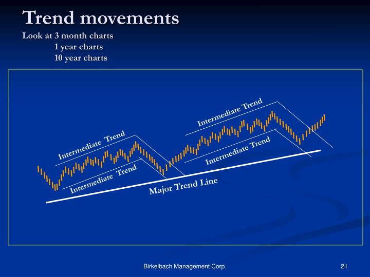 Trend movements