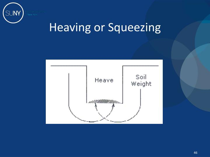 Heaving or Squeezing