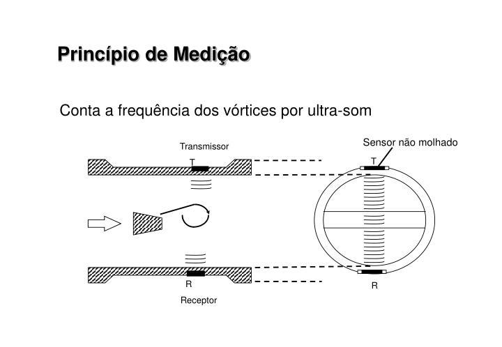 Princípio de Medição