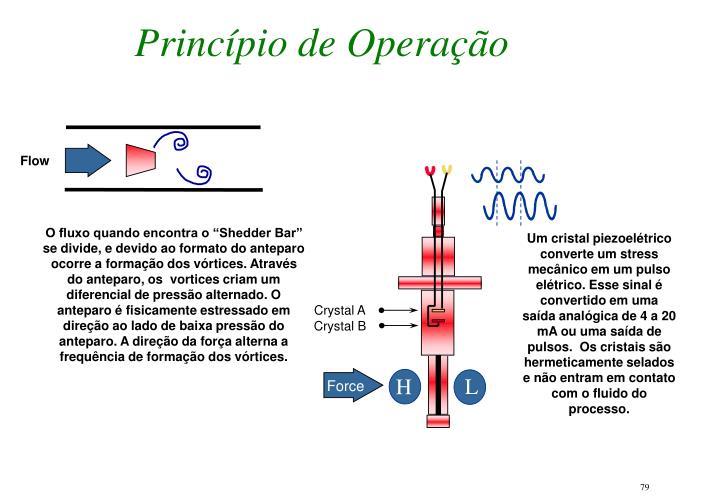 Princípio de Operação