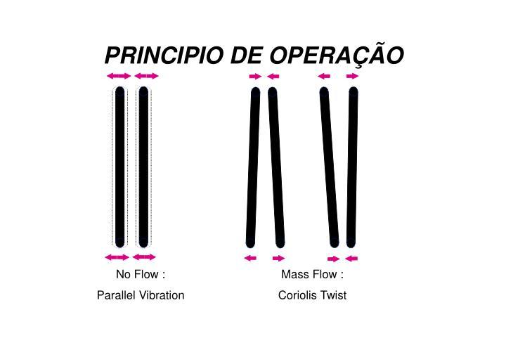 PRINCIPIO DE OPERAÇÃO